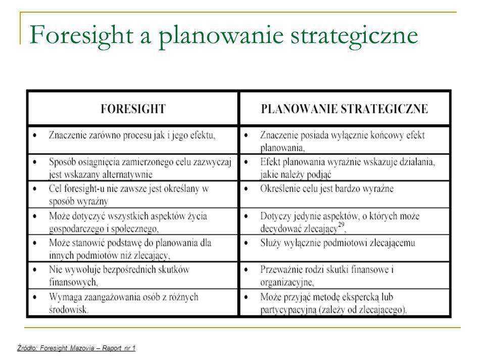 Foresight a planowanie strategiczne