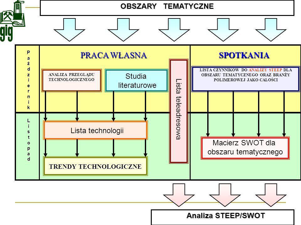 ANALIZA PRZEGLĄDU TECHNOLOGICZNEGO TRENDY TECHNOLOGICZNE
