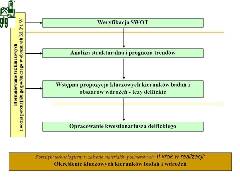 Analiza strukturalna i prognoza trendów