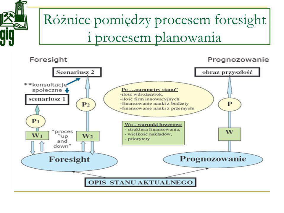 Różnice pomiędzy procesem foresight i procesem planowania