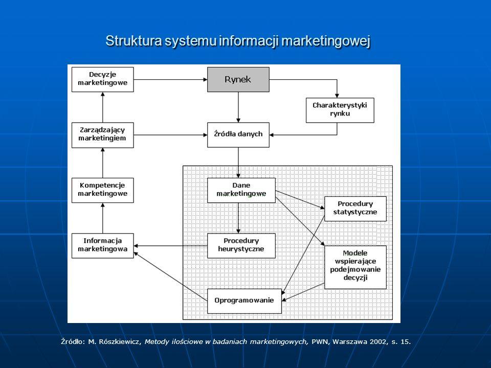 Struktura systemu informacji marketingowej