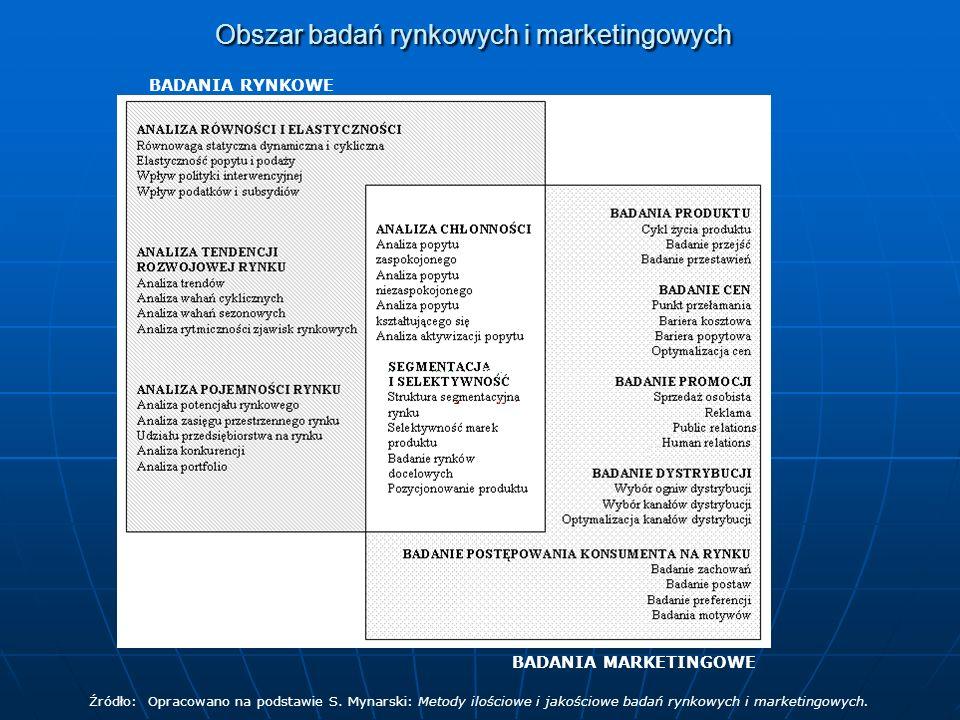 Obszar badań rynkowych i marketingowych