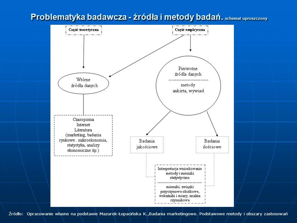 Problematyka badawcza - źródła i metody badań. schemat uproszczony