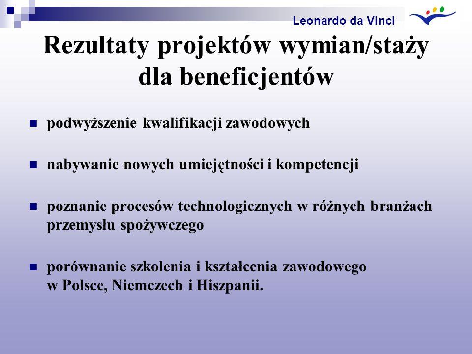 Rezultaty projektów wymian/staży dla beneficjentów