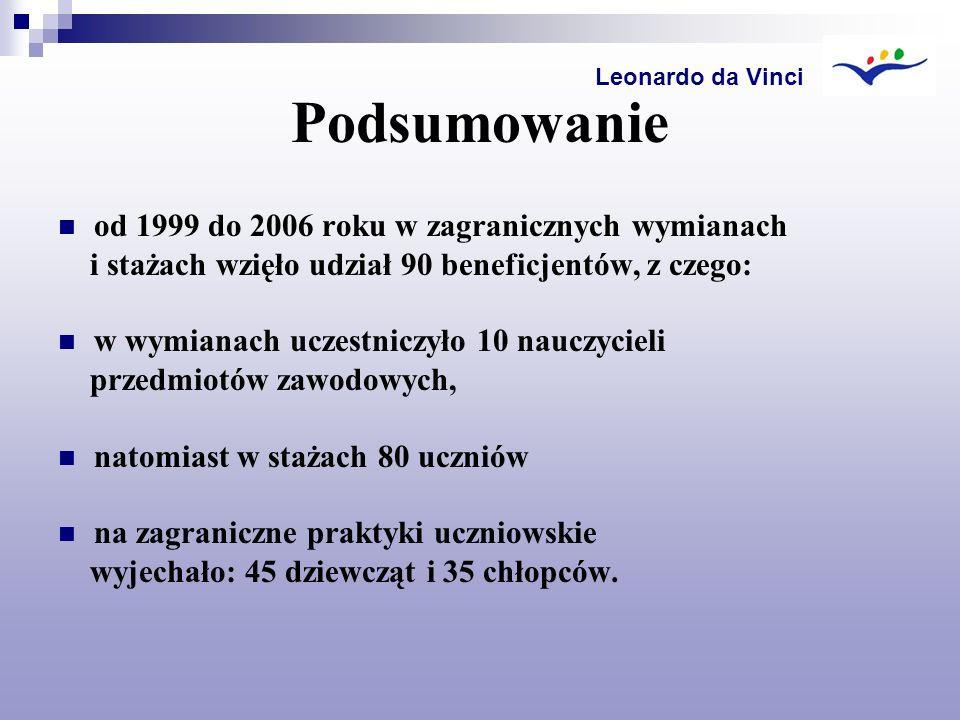 Podsumowanie od 1999 do 2006 roku w zagranicznych wymianach