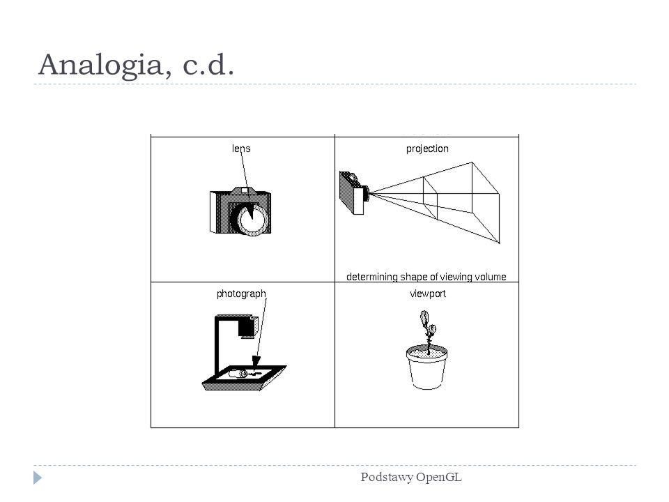 Analogia, c.d. Podstawy OpenGL
