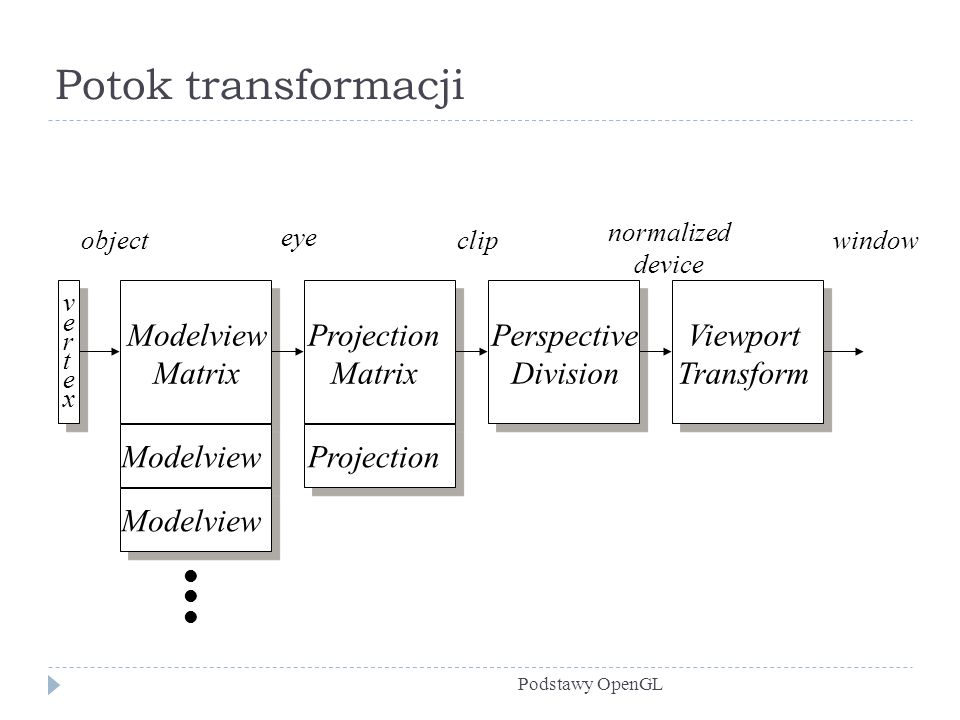 Potok transformacji Modelview Matrix Projection Perspective Division
