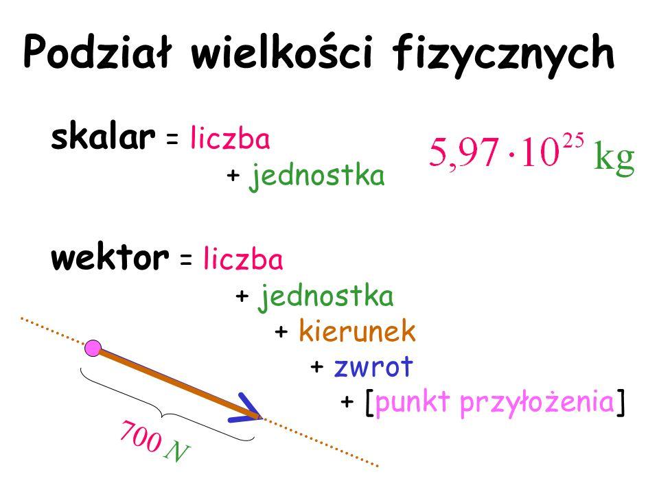 Podział wielkości fizycznych