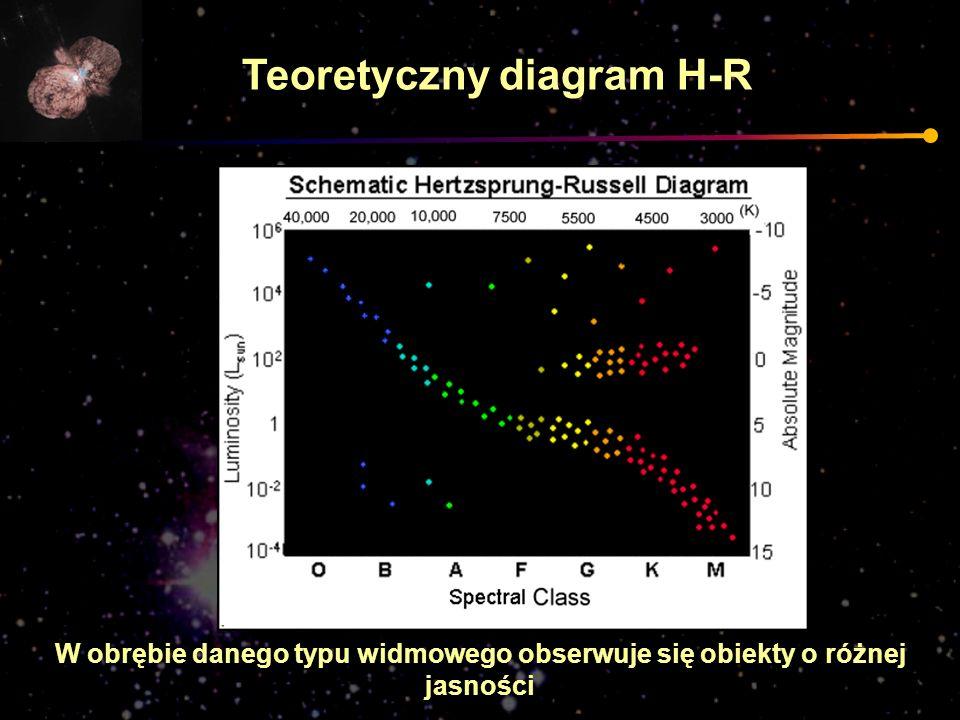 Teoretyczny diagram H-R