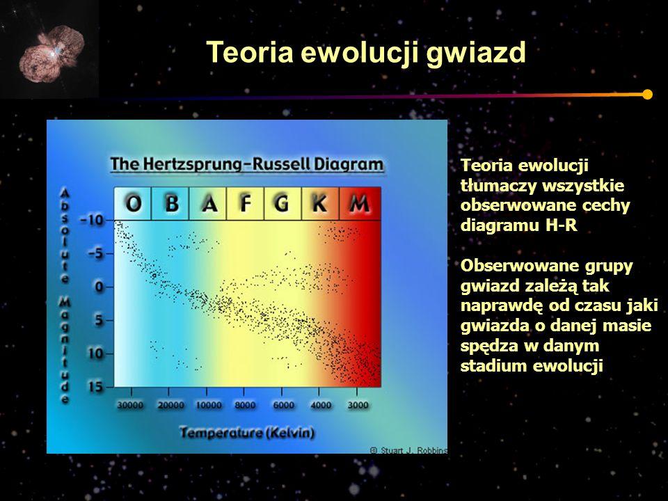 Teoria ewolucji gwiazd