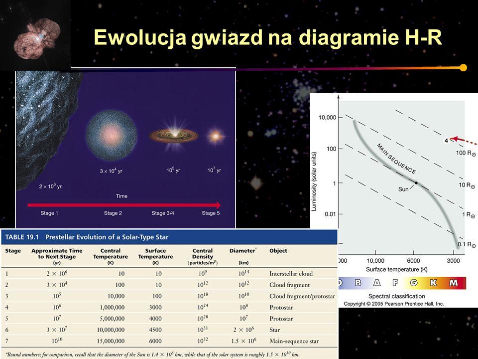Ewolucja gwiazd na diagramie H-R