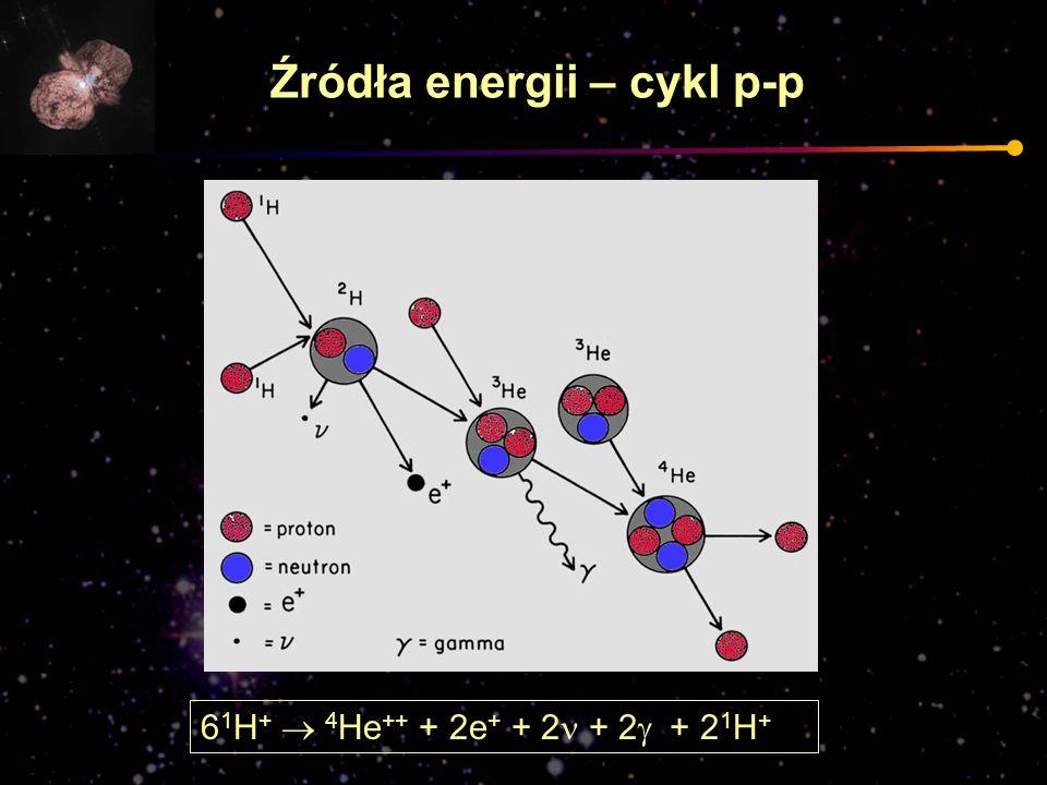 Źródła energii – cykl p-p