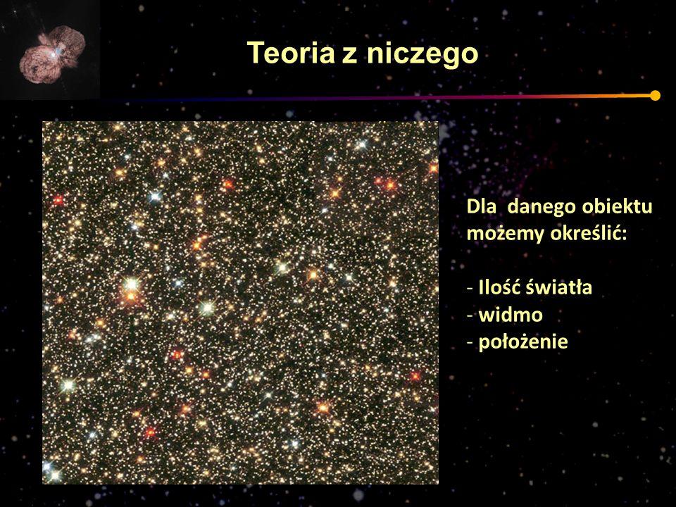Teoria z niczego Dla danego obiektu możemy określić: Ilość światła