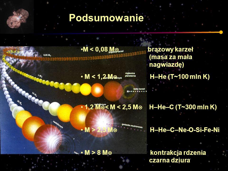 Podsumowanie M < 0,08 M brązowy karzeł (masa za mała nagwiazdę)