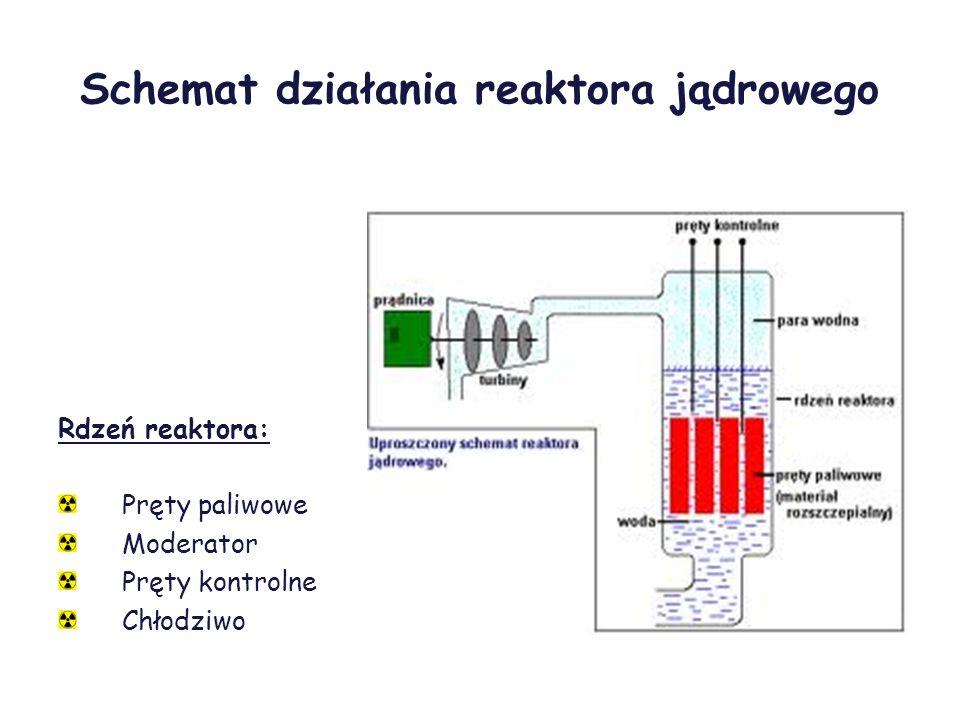 Schemat działania reaktora jądrowego