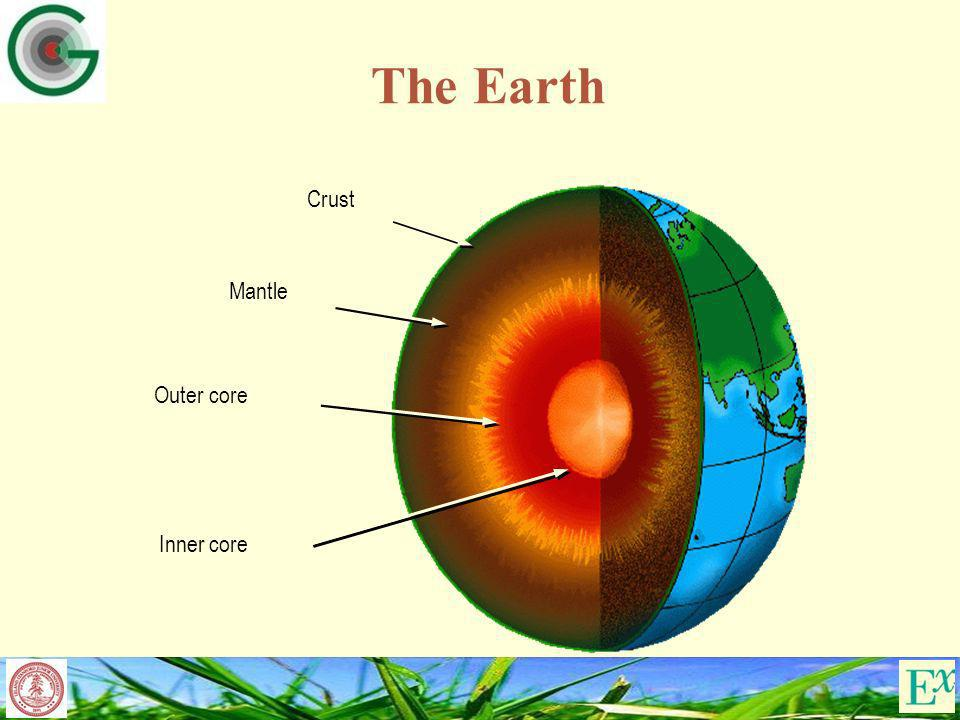 The Earth Crust Mantle Outer core Inner core