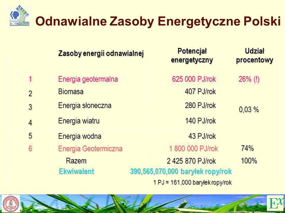 Odnawialne Zasoby Energetyczne Polski