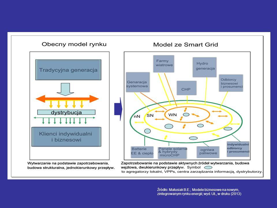 Źródło: Matusiak B.E.; Modele biznesowe na nowym, zintegrowanym rynku energii; wyd.