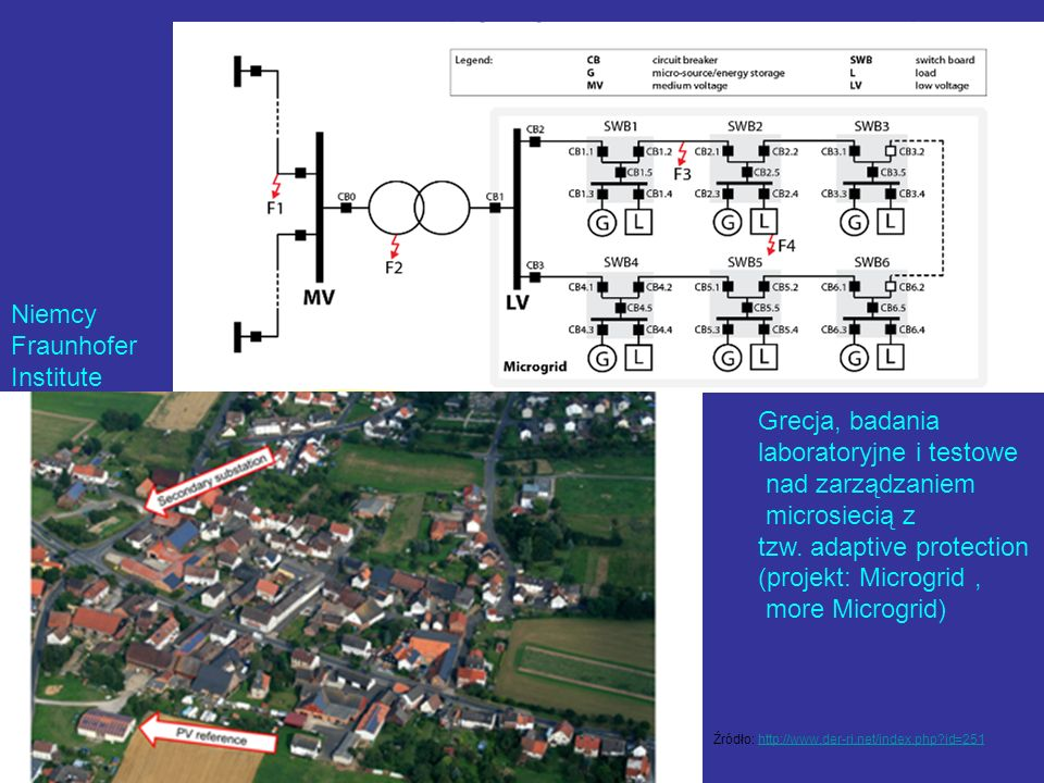 laboratoryjne i testowe nad zarządzaniem microsiecią z