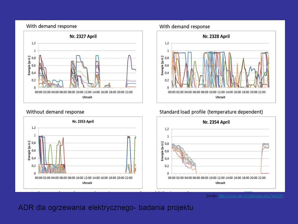 - Przykład wyników ADR dla ogrzewania elektrycznego- badania projektu