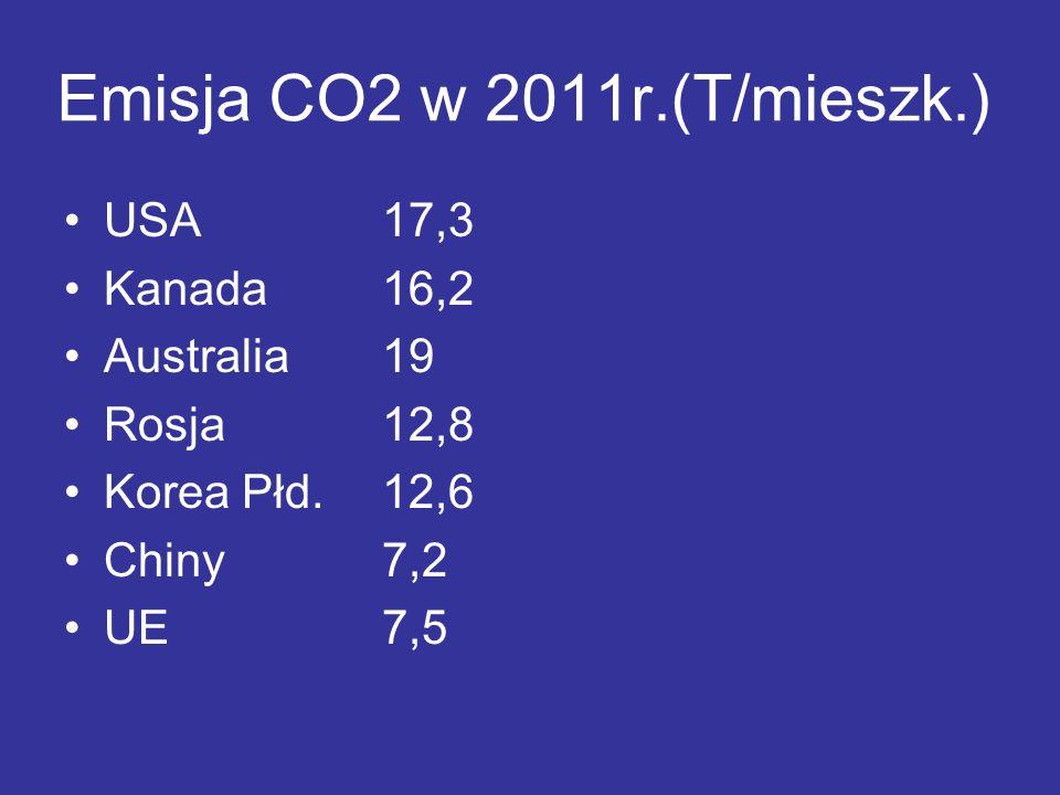 Emisja CO2 w 2011r.(T/mieszk.)