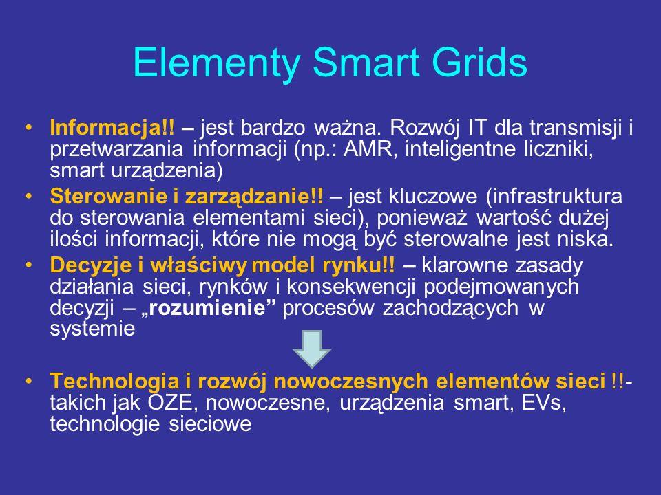 Elementy Smart Grids