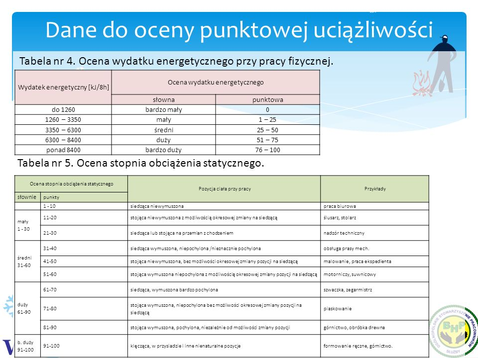 Dane do oceny punktowej uciążliwości