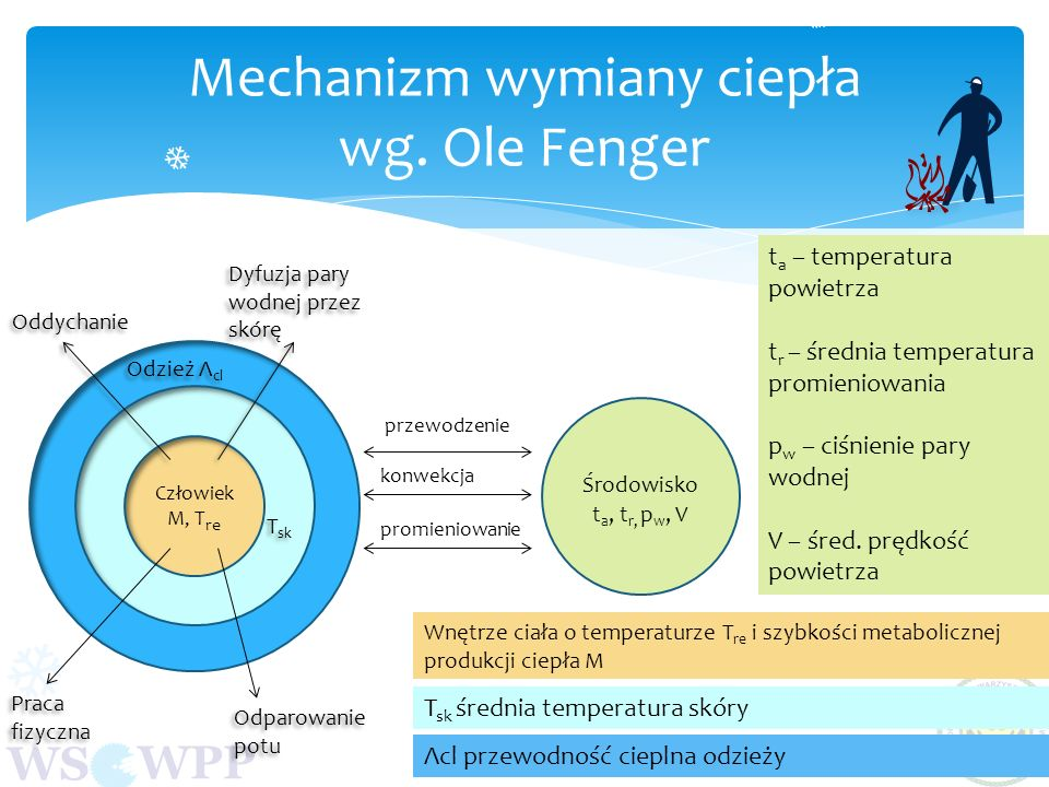 Mechanizm wymiany ciepła wg. Ole Fenger