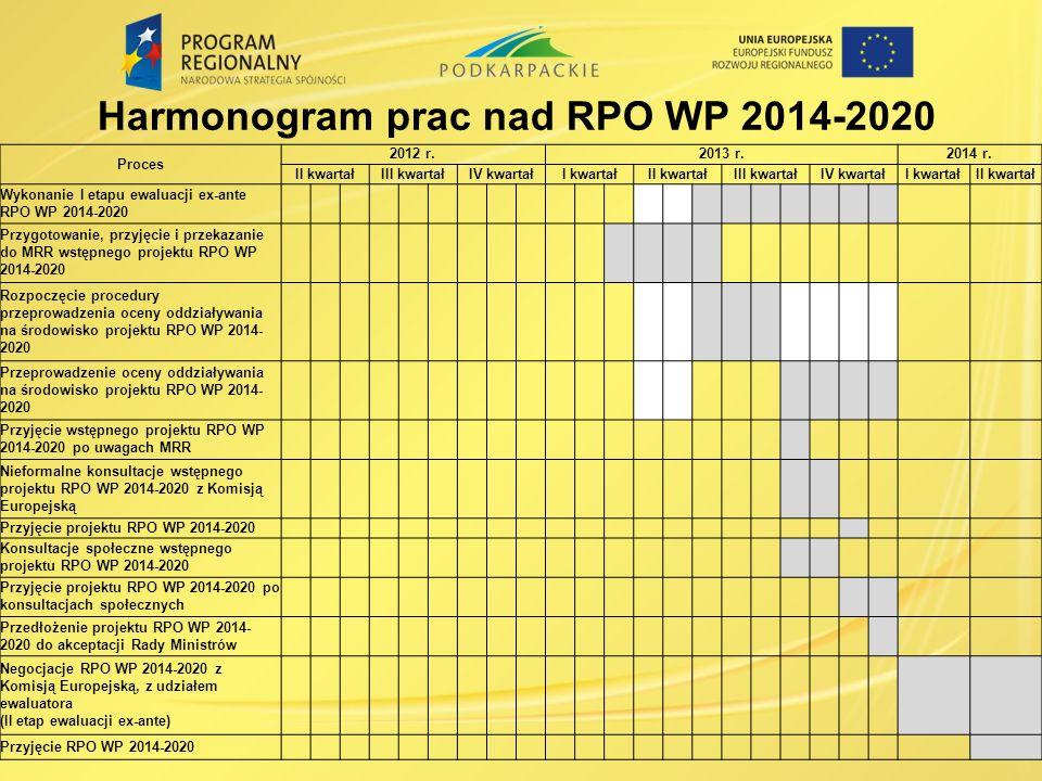 Harmonogram prac nad RPO WP 2014-2020