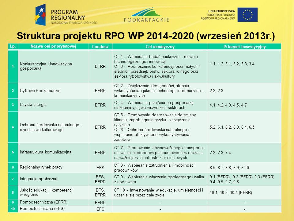 Struktura projektu RPO WP 2014-2020 (wrzesień 2013r.)