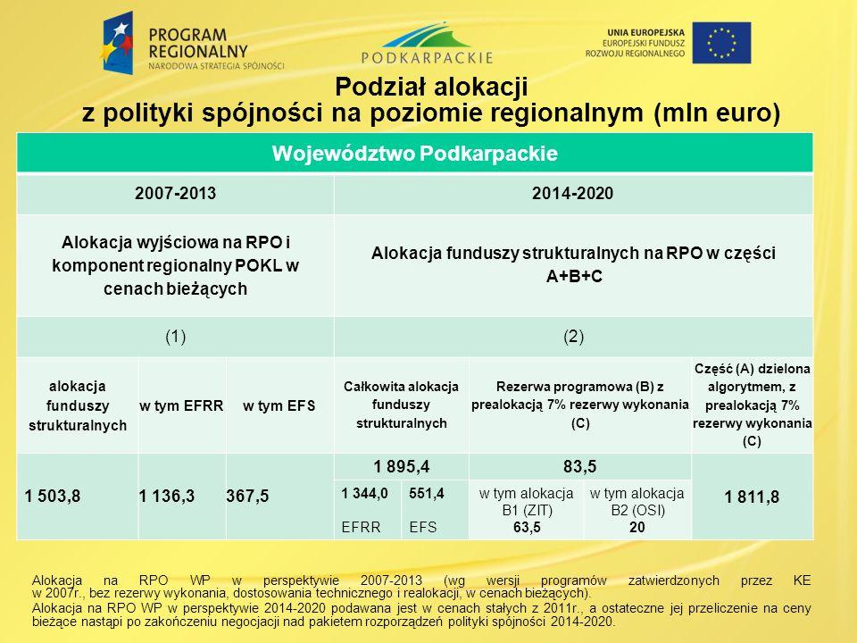 Podział alokacji z polityki spójności na poziomie regionalnym (mln euro)