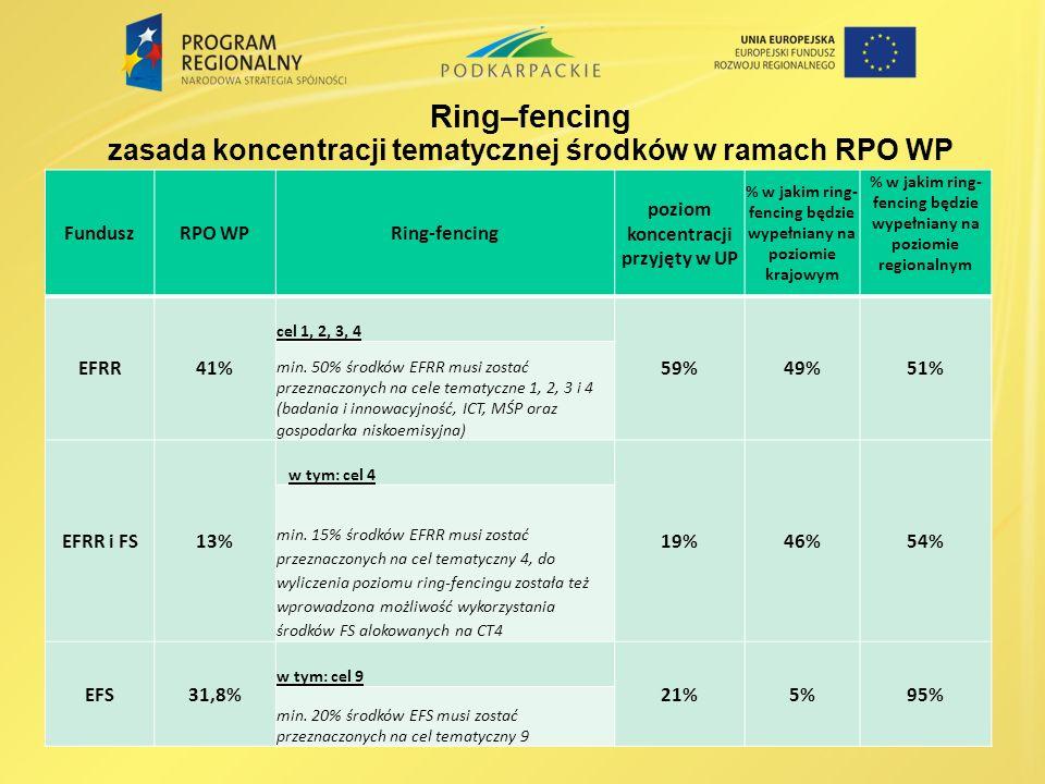 Ring–fencing zasada koncentracji tematycznej środków w ramach RPO WP