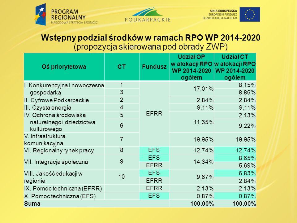 Wstępny podział środków w ramach RPO WP 2014-2020 (propozycja skierowana pod obrady ZWP)