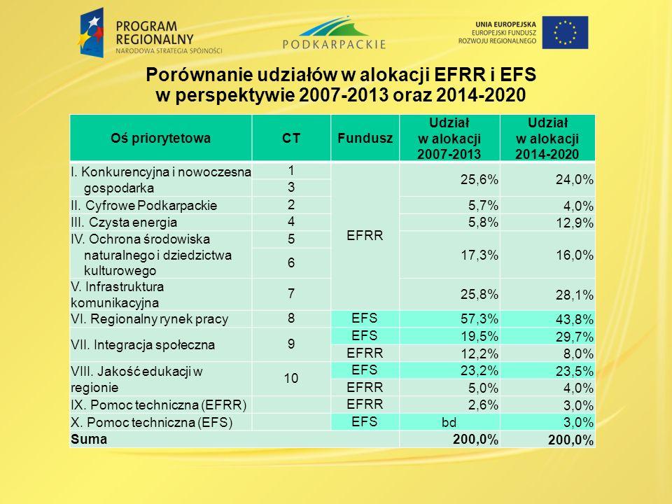 Porównanie udziałów w alokacji EFRR i EFS w perspektywie 2007-2013 oraz 2014-2020