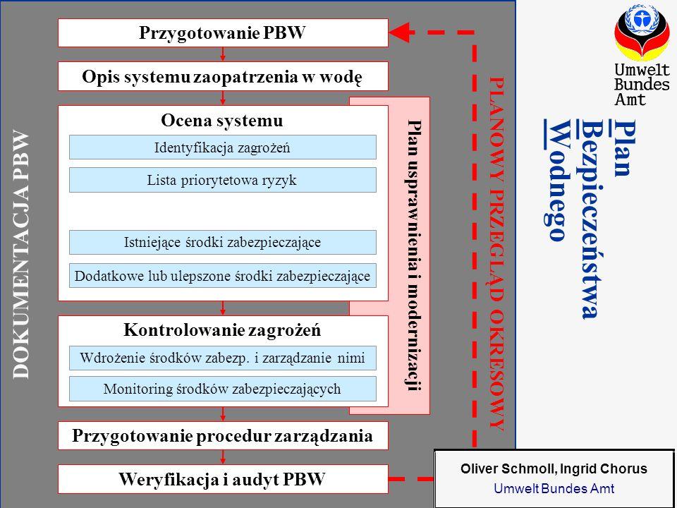 Plan Bezpieczeństwa Wodnego