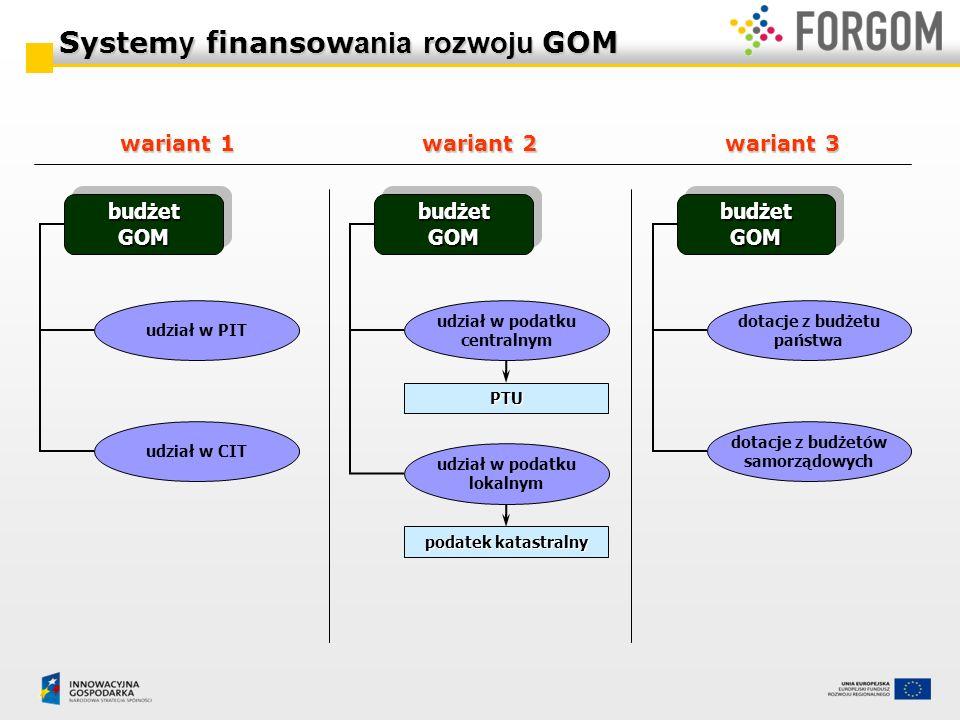 Systemy finansowania rozwoju GOM