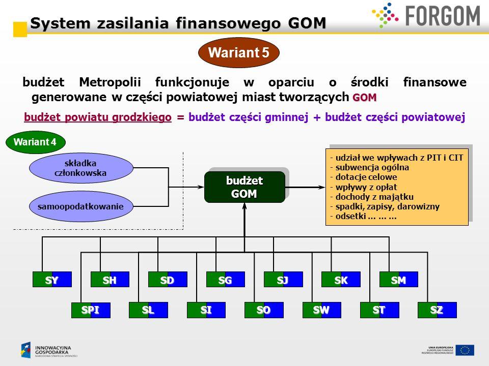 System zasilania finansowego GOM