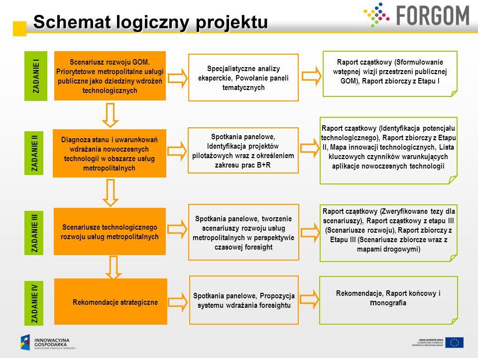 Schemat logiczny projektu
