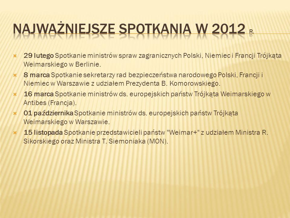 Najważniejsze spotkania w 2012 r.