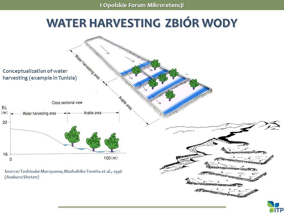 I Opolskie Forum Mikroretencji WATER HARVESTING ZBIÓR WODY