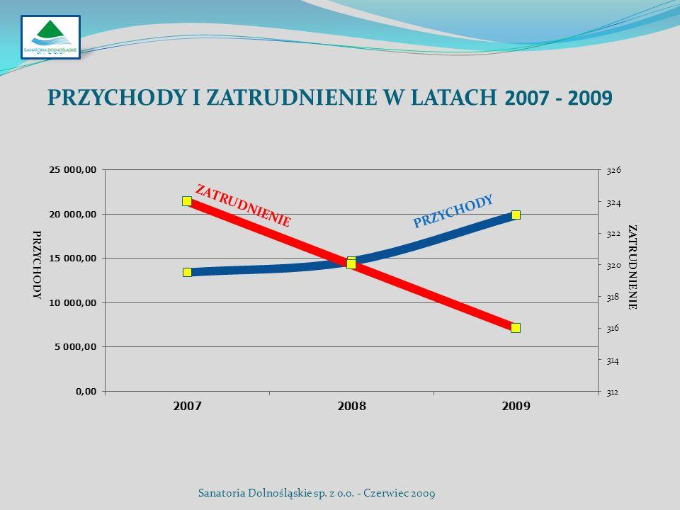 PRZYCHODY I ZATRUDNIENIE W LATACH 2007 - 2009