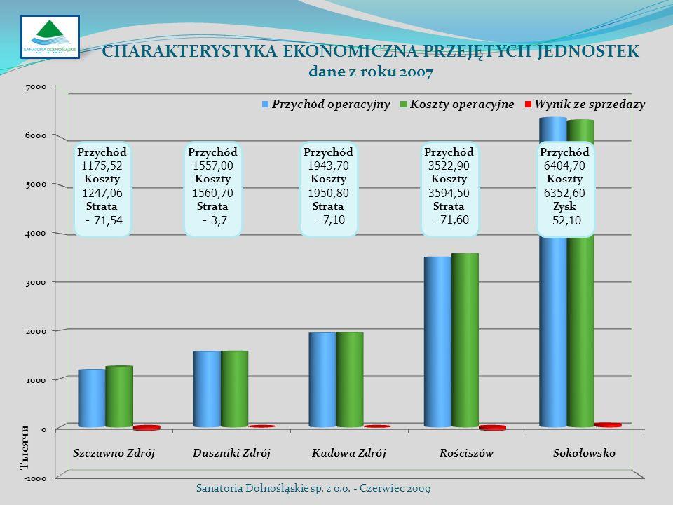 CHARAKTERYSTYKA EKONOMICZNA PRZEJĘTYCH JEDNOSTEK dane z roku 2007