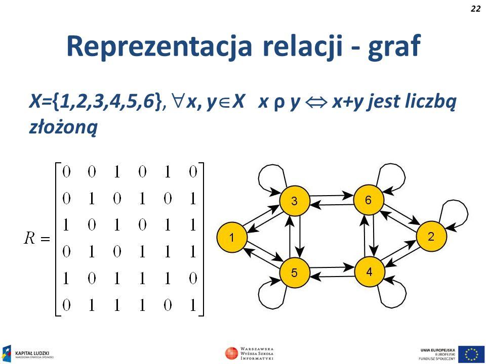 Reprezentacja relacji - graf