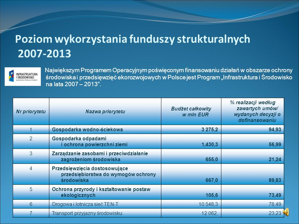 Poziom wykorzystania funduszy strukturalnych 2007-2013