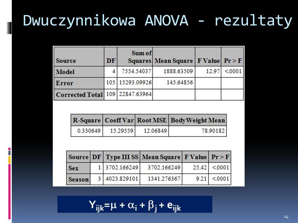 Dwuczynnikowa ANOVA - rezultaty