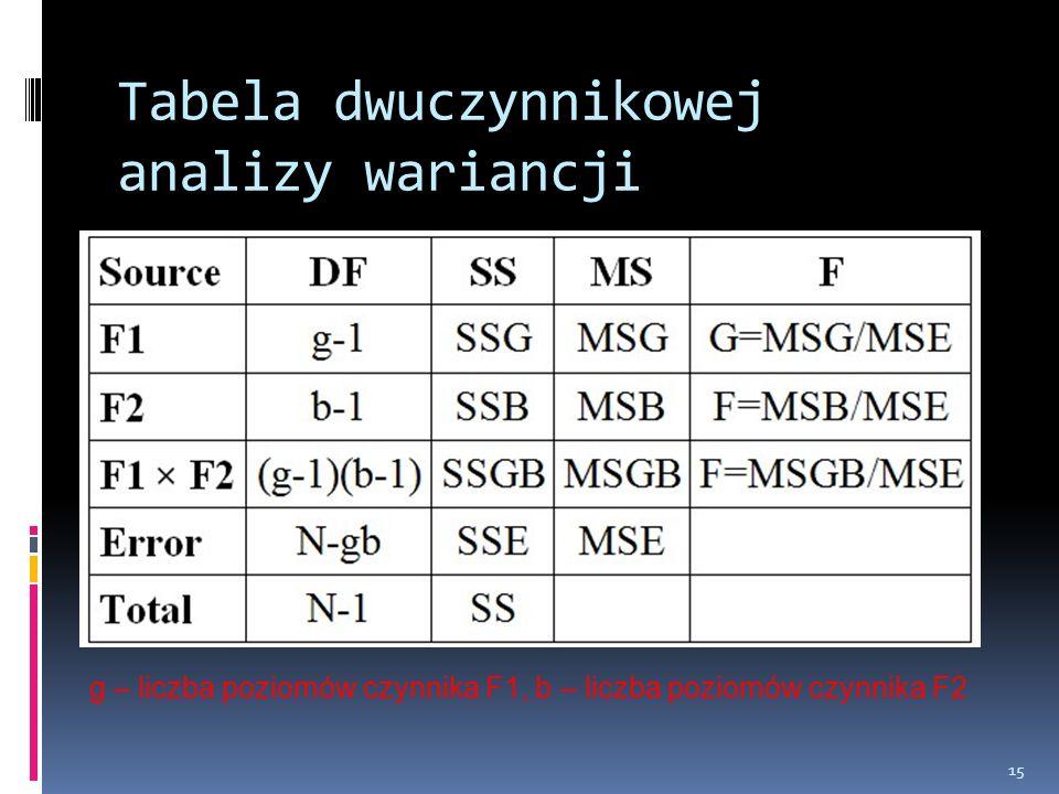 Tabela dwuczynnikowej analizy wariancji
