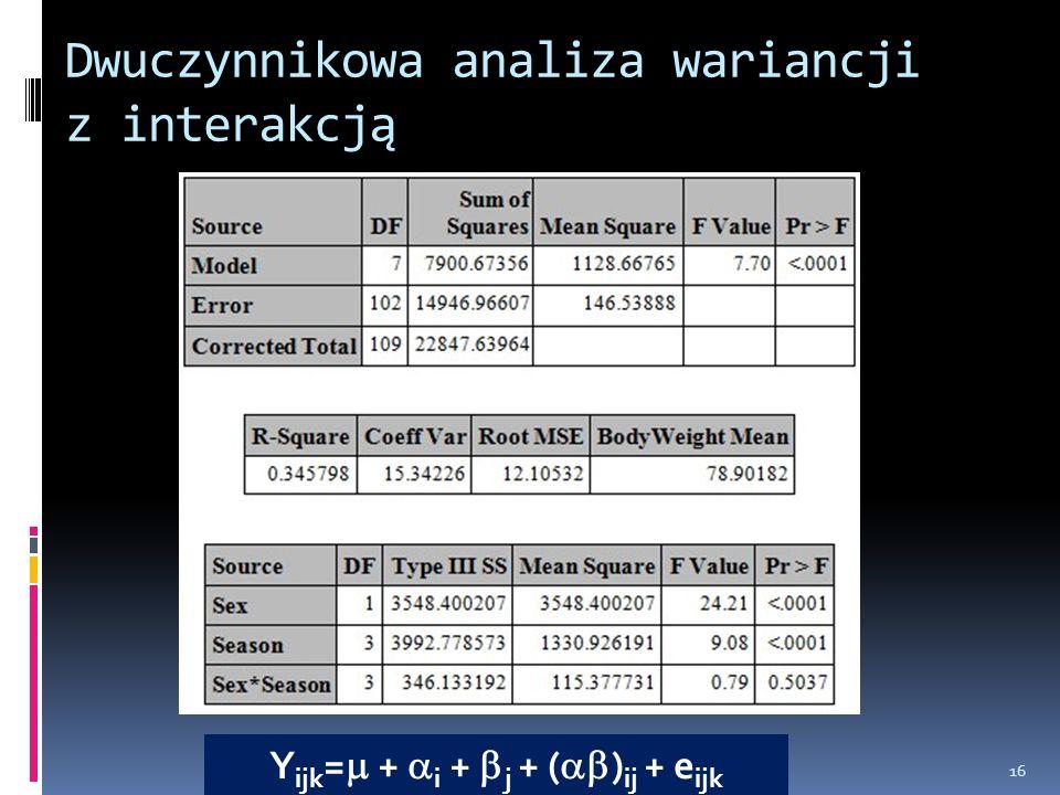 Dwuczynnikowa analiza wariancji z interakcją