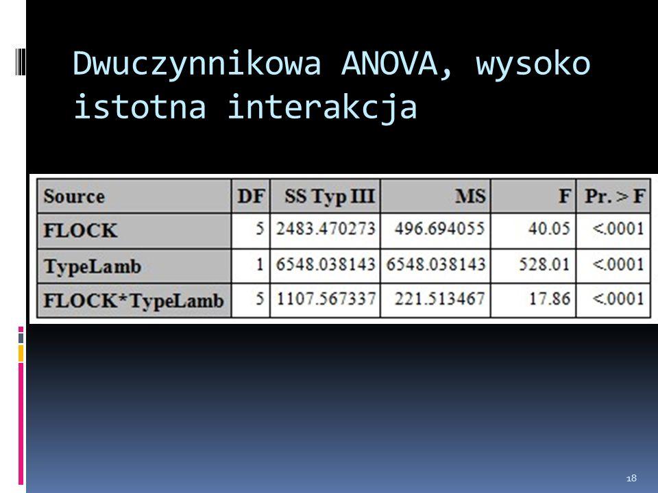 Dwuczynnikowa ANOVA, wysoko istotna interakcja
