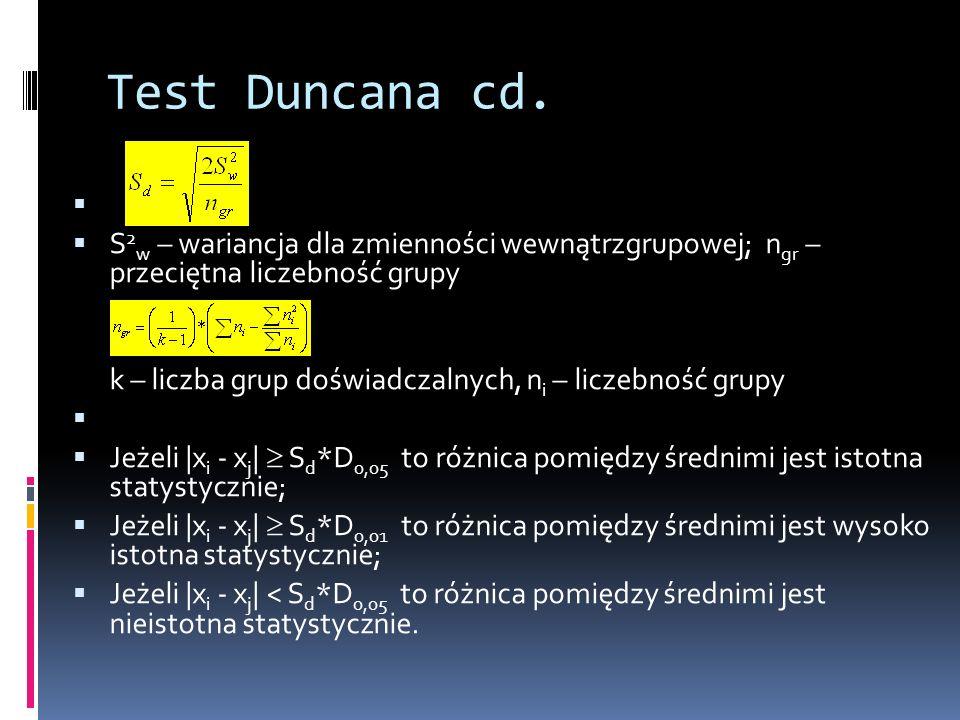 Test Duncana cd. S2w – wariancja dla zmienności wewnątrzgrupowej; ngr – przeciętna liczebność grupy.