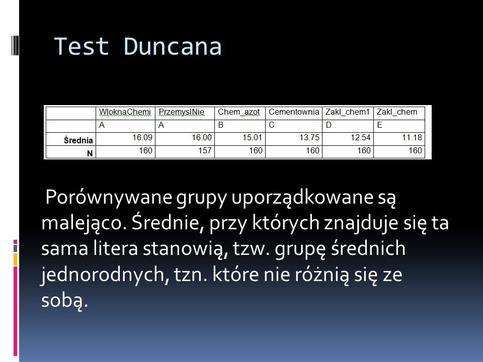 Test Duncana